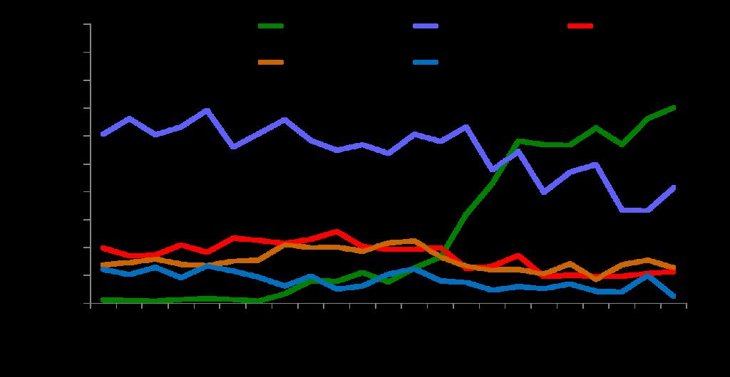 e cigarettes increasing use as a quitting aid 1024x530 - Elektronska cigareta dvakrat učinkovitejša pri opuščanju kajenja kot registrirani pripomočki