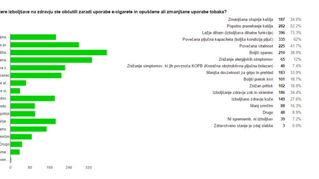 Analiza ankete med uporabniki elektronske cigarete v Sloveniji